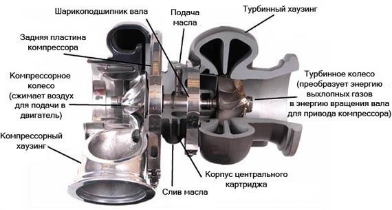 схема турбокомпрессора