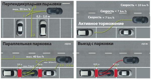 Парковка параллельно бордюру